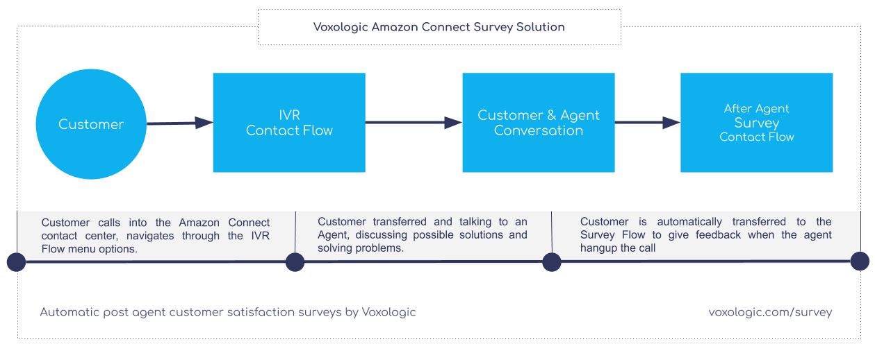 https://voxologic.com/voxologic_cnt/uploads/2019/10/amazon_connect_survey-1259x509.png